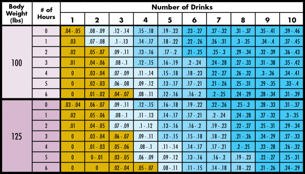 Blood Alcohol Concentration (BAC) Charts